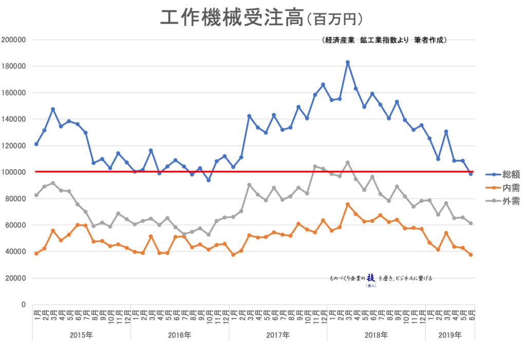 【統計】工作機械受注高2019年6月<グラフで見るシリーズ>