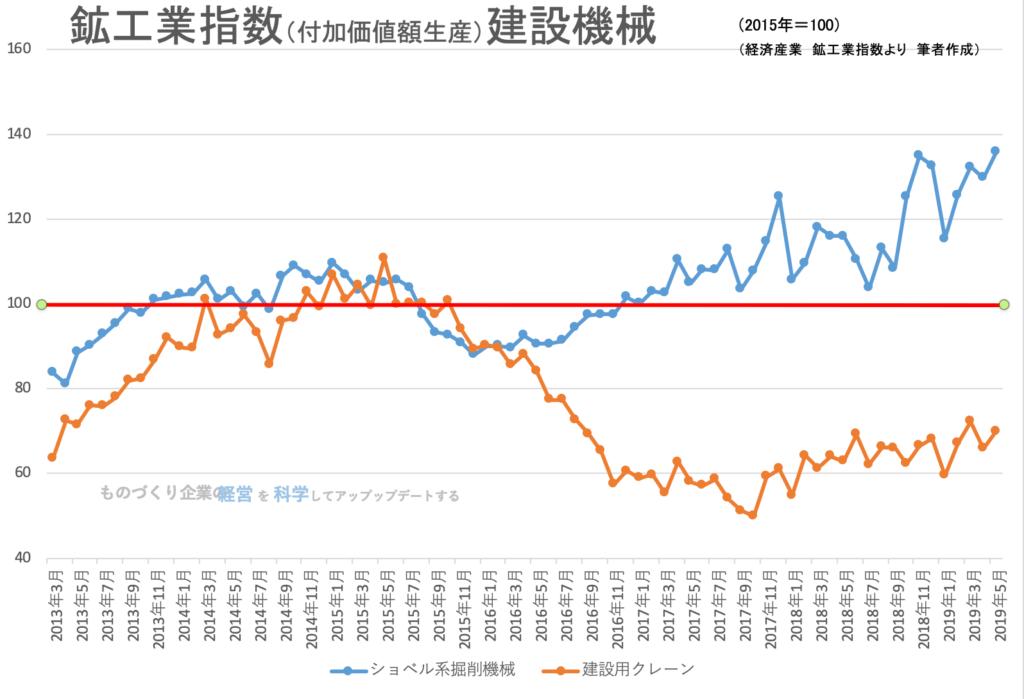 【統計】建設機械:鉱工業生産指数等 2019年5月<グラフで見るシリーズ>