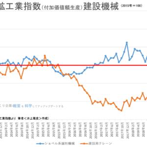 【統計】建設機械:鉱工業生産指数等 2019年6月<グラフで見るシリーズ>