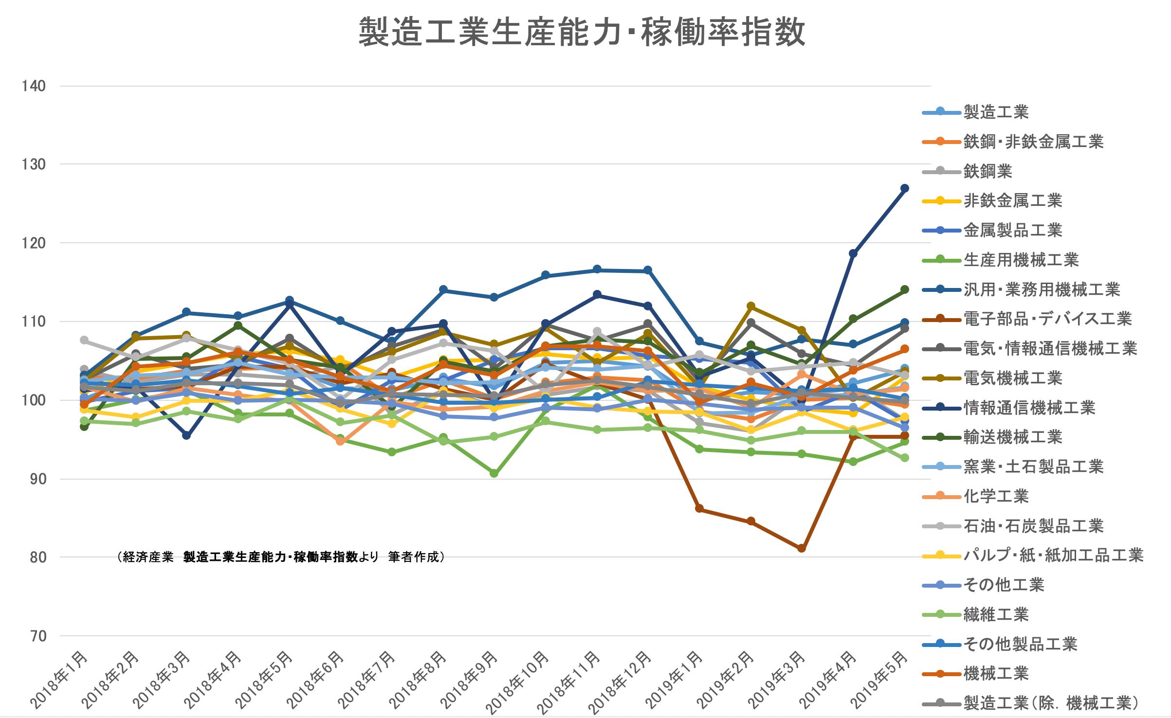 00(20日)★製造工業生産能力・稼働率指数201905