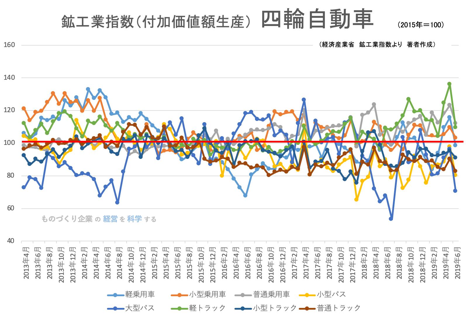 00(下旬)★鉱工業指数(品目別)四輪自動車201906
