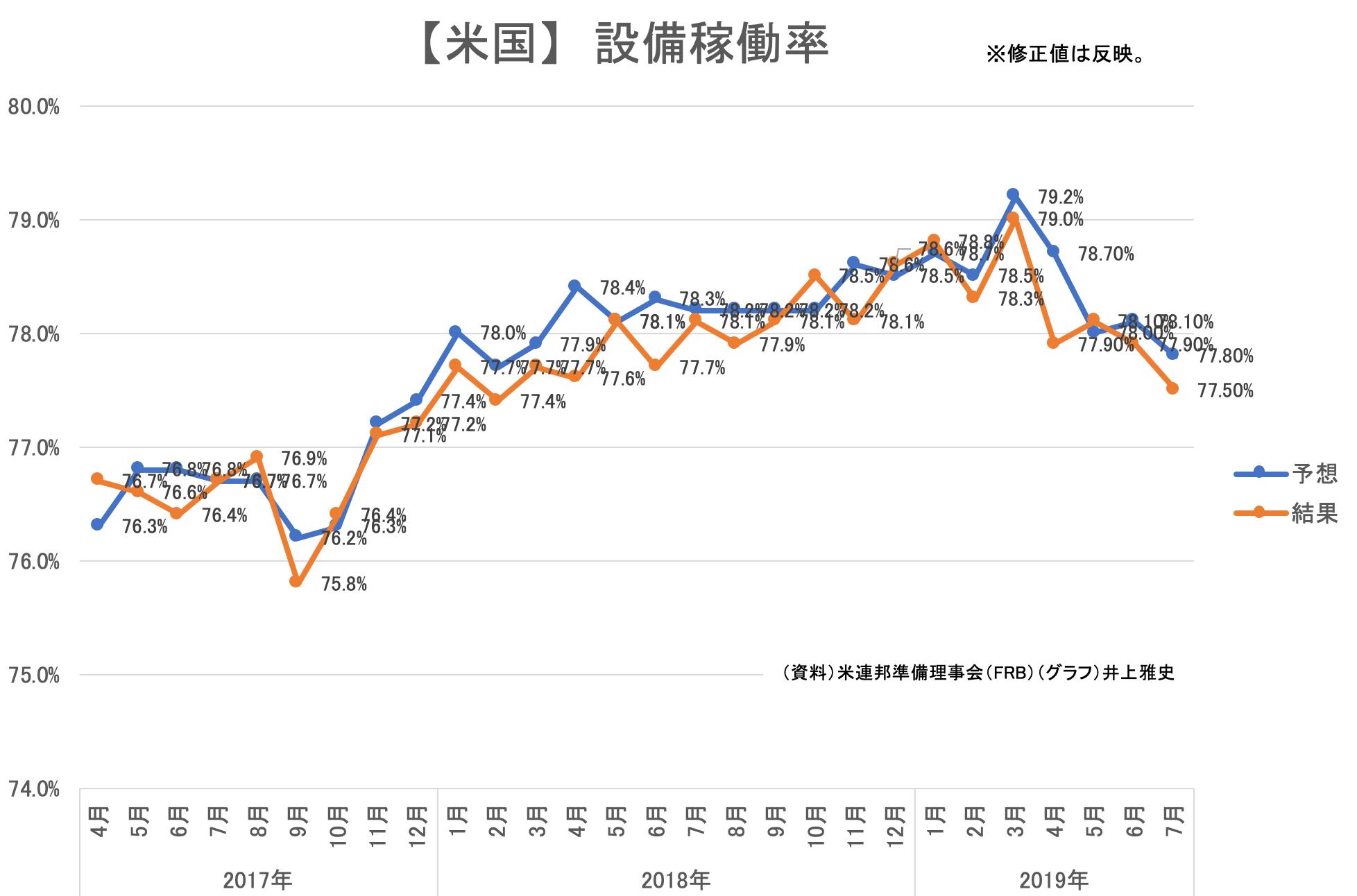 00(15日)★【米国】鉱工業指数・設備稼働率201907