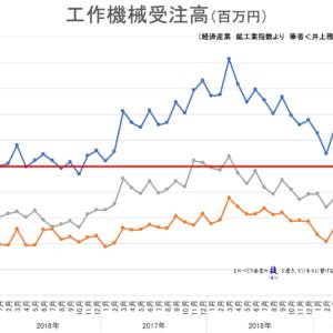【統計】工作機械受注高2019年7月<グラフで見るシリーズ>