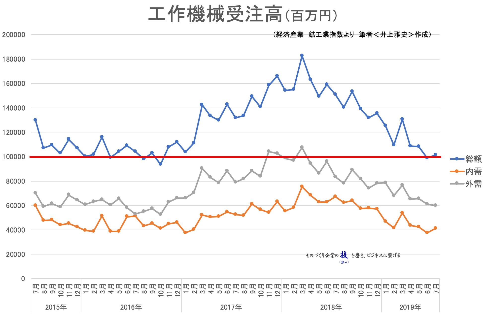 00(10日)★工作機械受注高_(工作機械工業会)201907