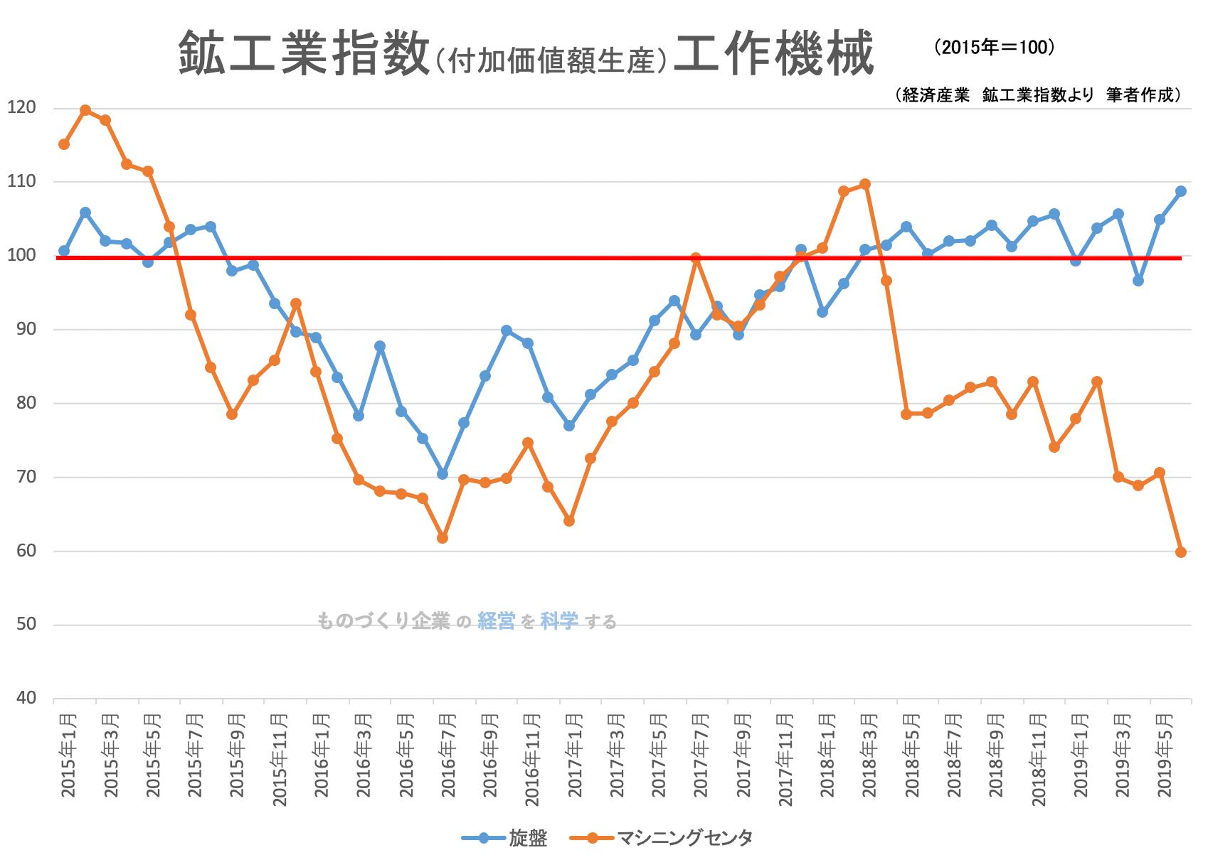 00(下旬)★鉱工業指数(品目別)工作機械201906