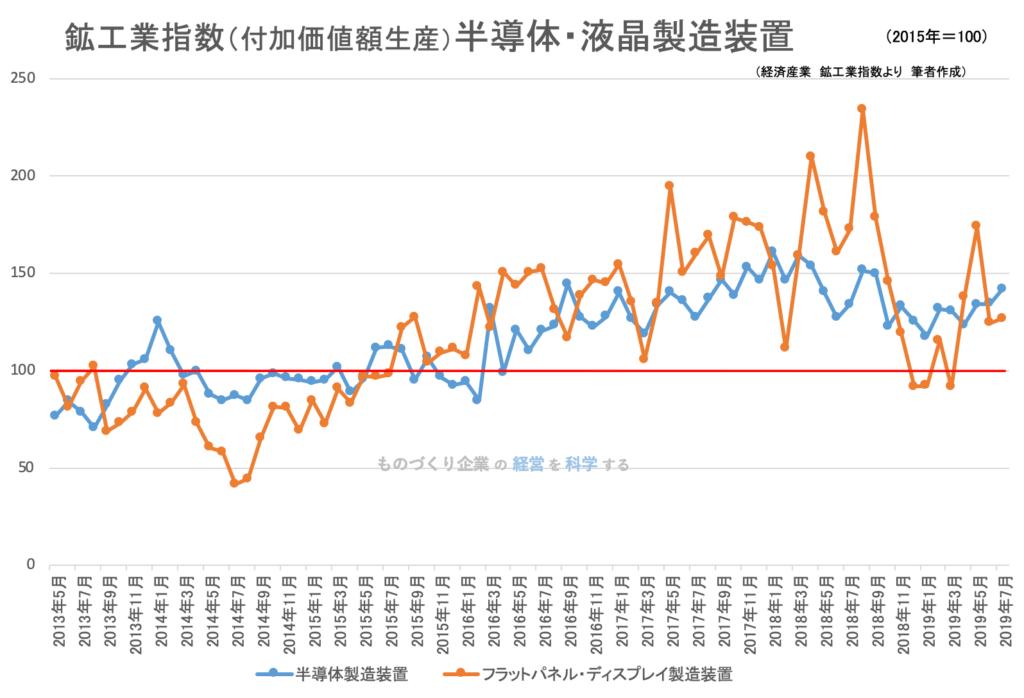 00(下旬)★鉱工業指数(品目別)_半導体製造装置201907