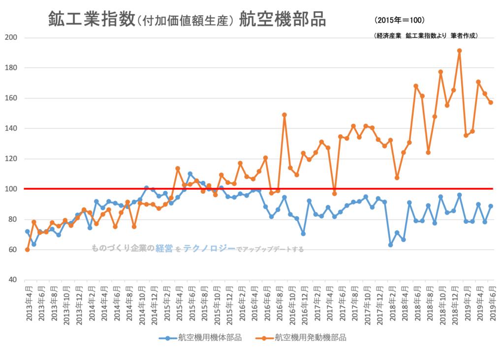00(下旬)★鉱工業指数(品目別)航空機部品201906