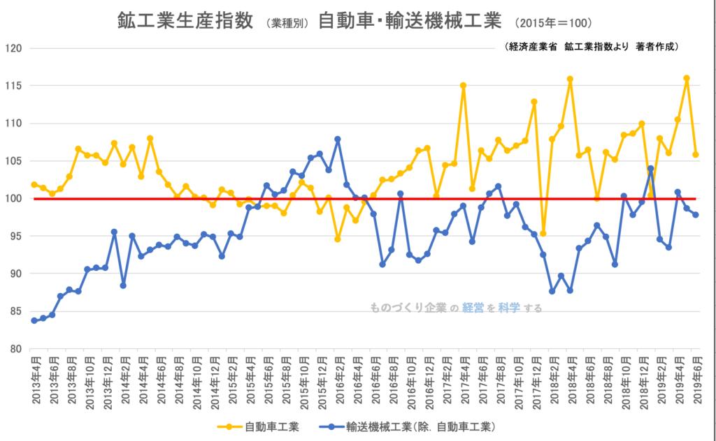 00(下旬)★鉱工業指数(業種別)自動車輸送機器工業201906