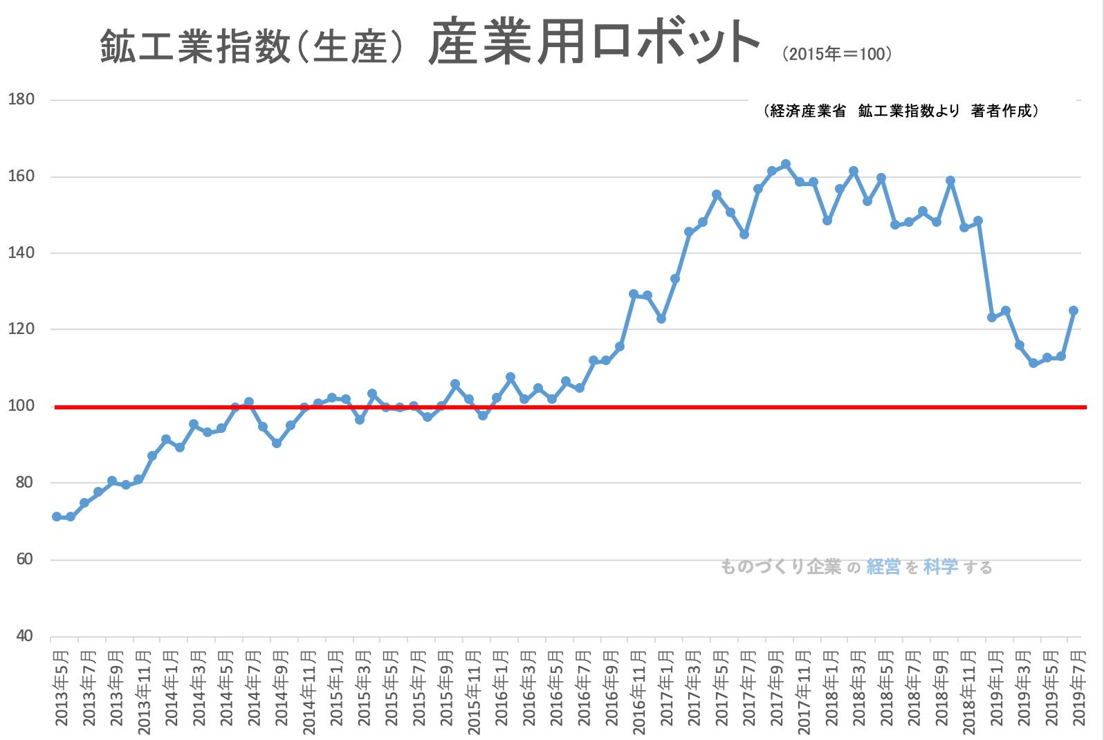 00(下旬)★鉱工業指数(品目別)_産業用ロボット201907