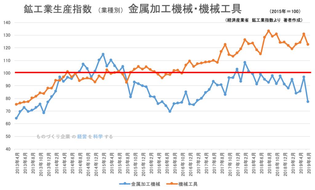 00(下旬)★鉱工業指数(業種別)金属加工業