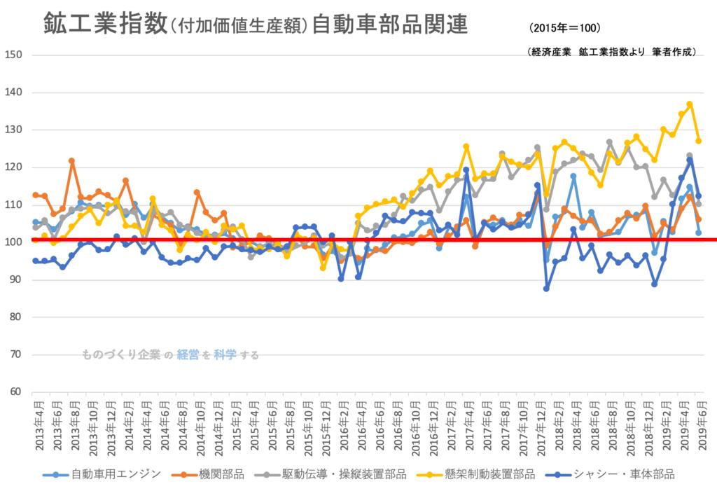00(下旬)★鉱工業指数(品目別)自動車部品201906