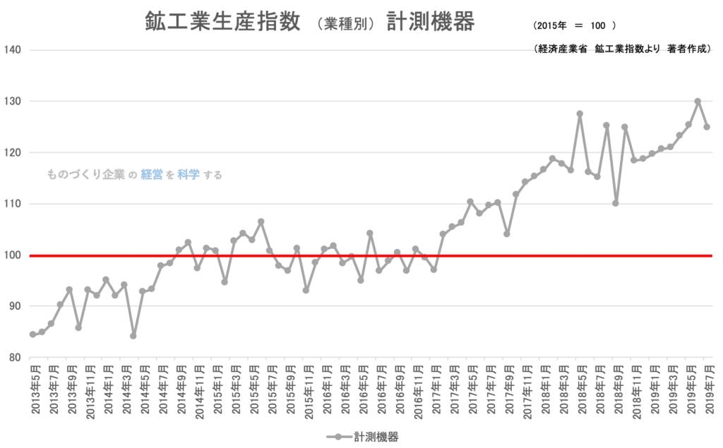 鉱工業指数(業種別)計測機器