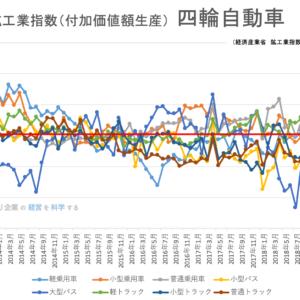鉱工業指数(品目別)_四輪自動車201907