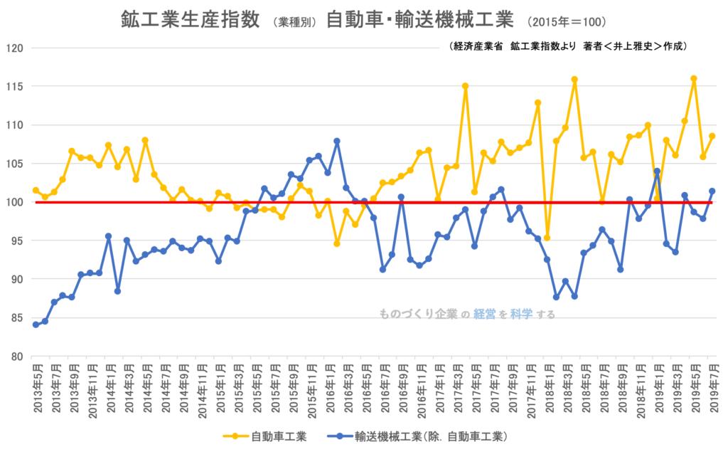 鉱工業指数(業種別)自動車輸送機械工業201907