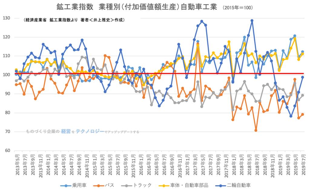 鉱工業指数(業種別)自動車工業201907