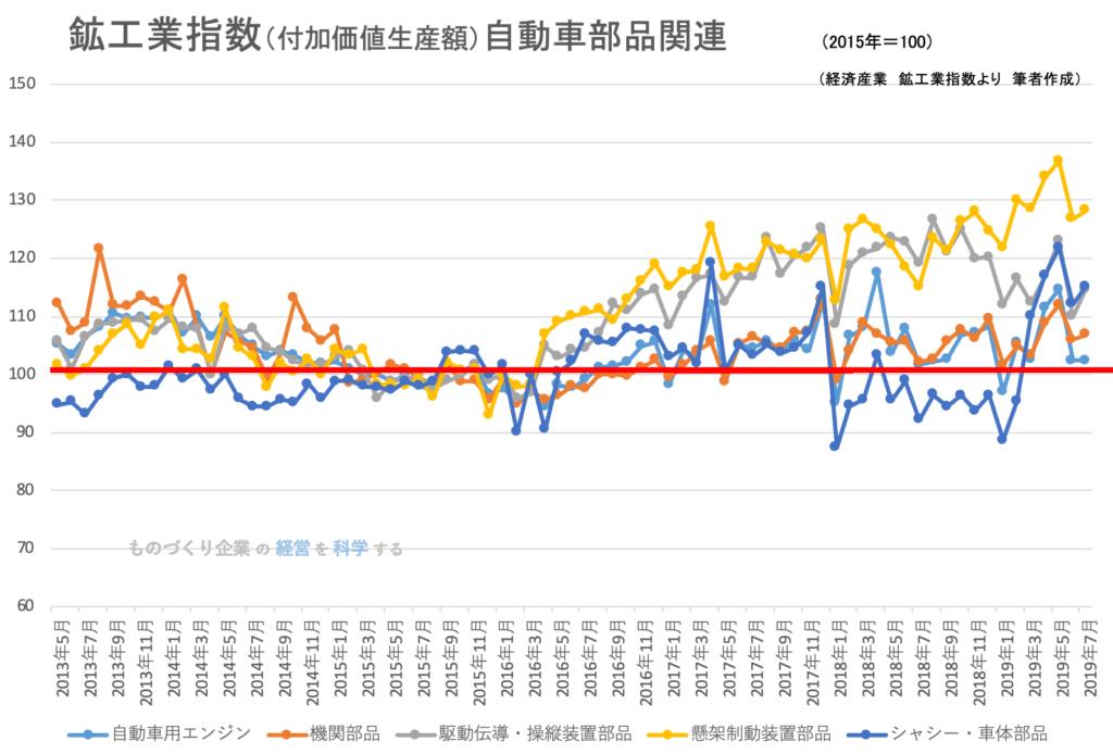鉱工業指数(品目別)_自動車部品