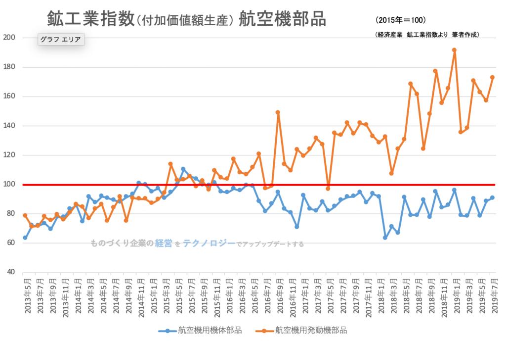鉱工業指数(品目別)_航空機部品201907