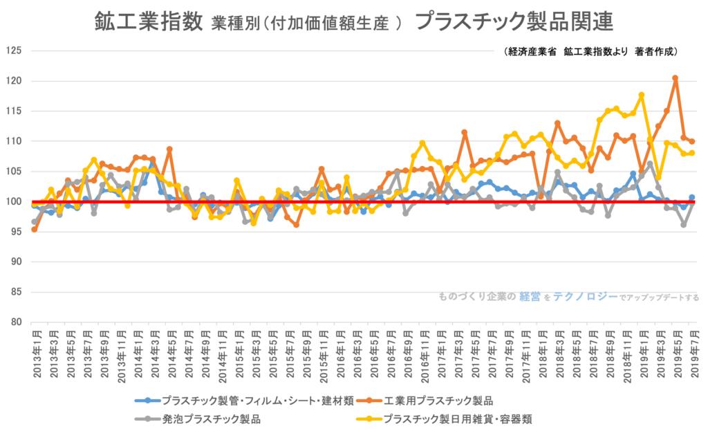 鉱工業指数(業種別)プラスチック製品関連201907