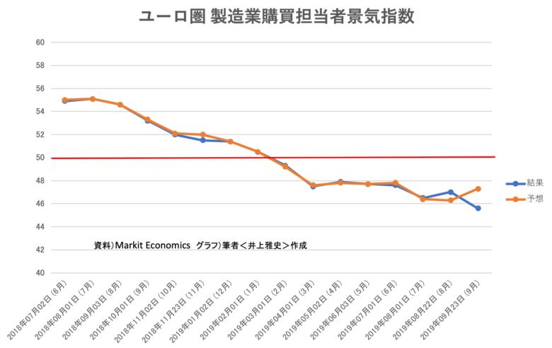 ユーロ圏 製造業購買担当者景気指数201909