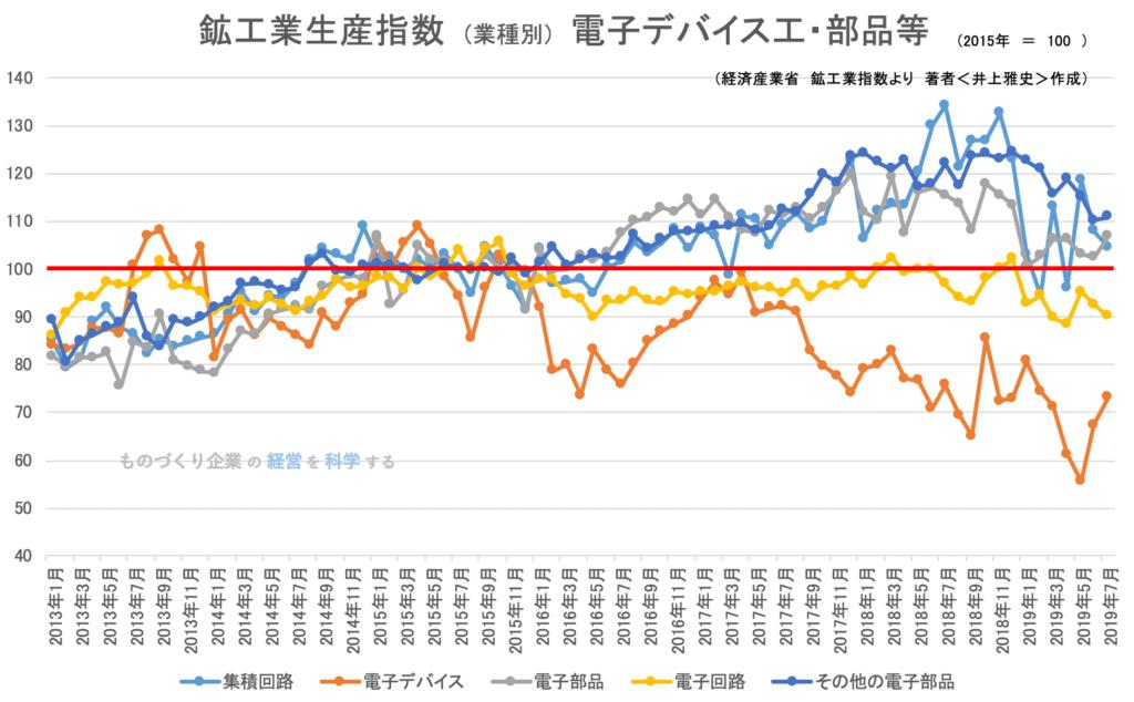 鉱工業指数(業種別)電子デバイス部品201907