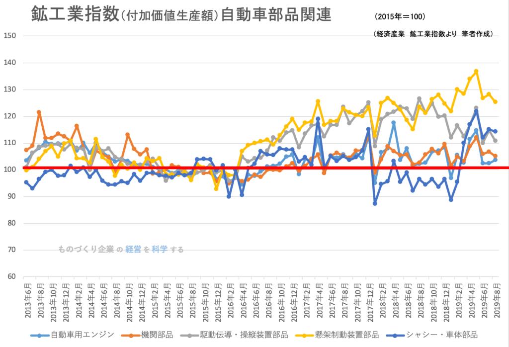 鉱工業指数(品目別)_自動車部品関連
