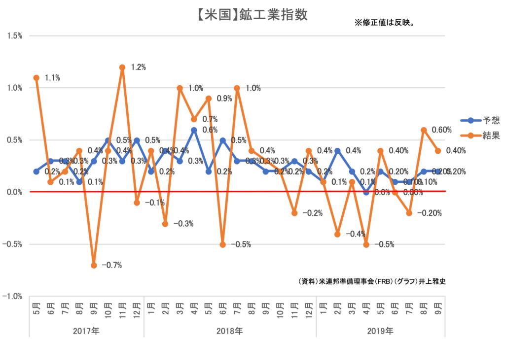 【米国】鉱工業指数・設備稼働率