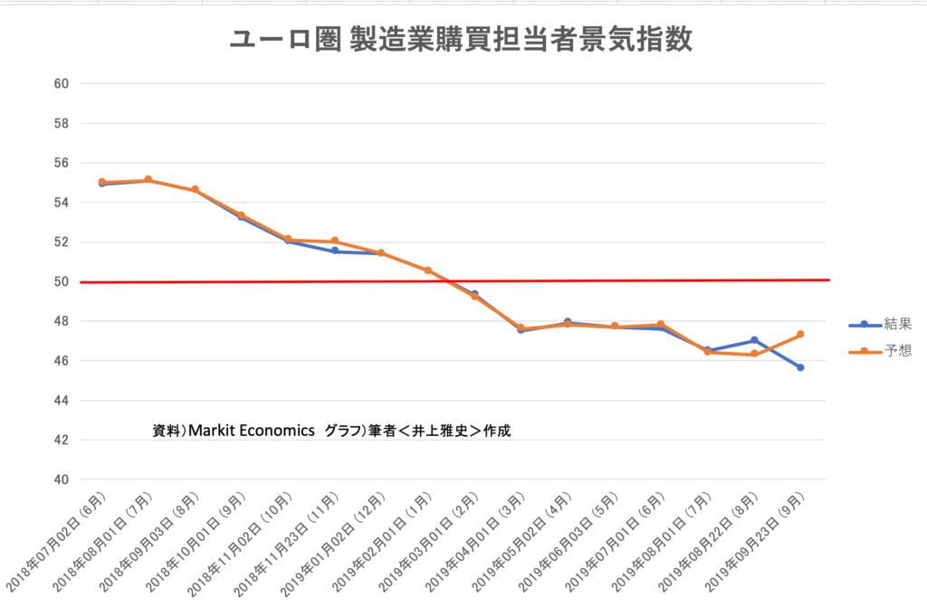 00(下旬)ユーロ圏_製造業購買担当者指数