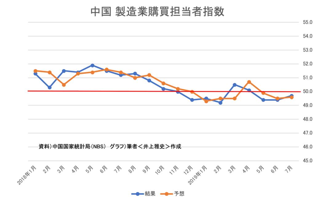 中国_製造業購買担当者指数(結果)