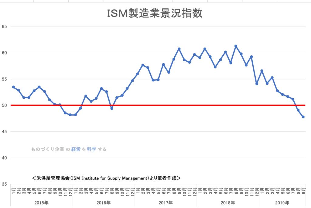ISM製造業担当者指数【米国】