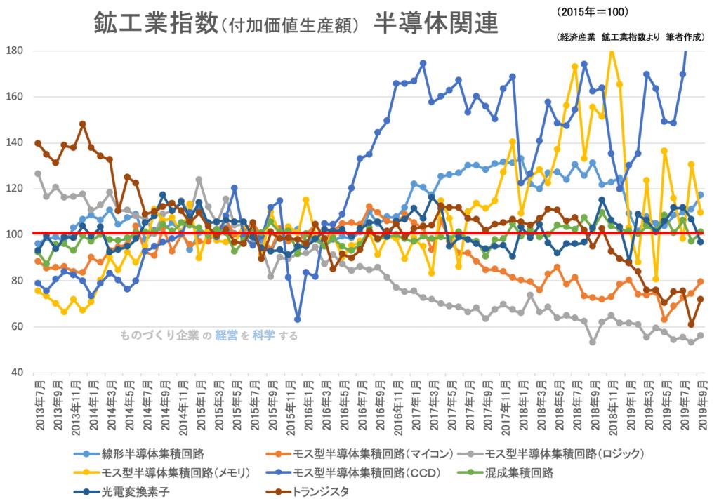 鉱工業指数(付加価値生産額)半導体関連