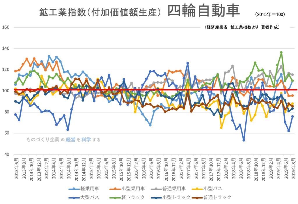 鉱工業指数(品目別)_四輪自動車
