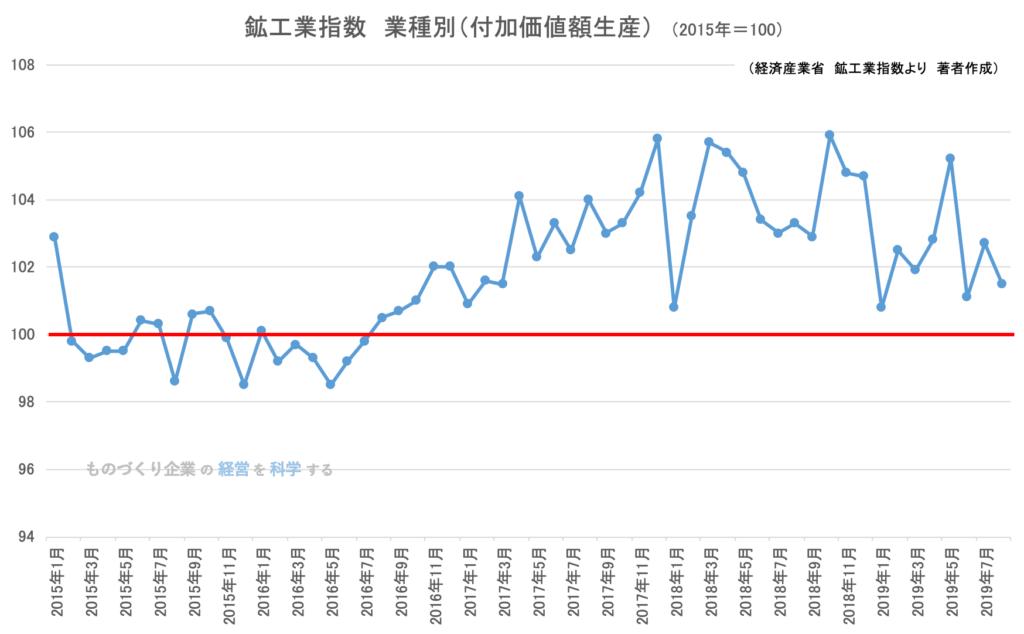 鉱工業生産指数