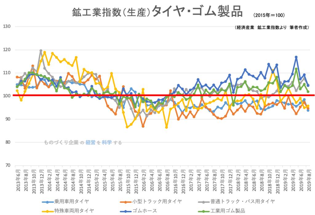 鉱工業指数(品目別)_タイヤ・ゴム