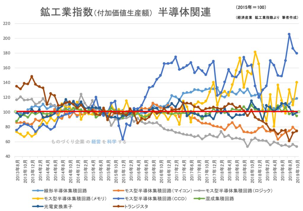 鉱工業生産指数(品目別)半導体関連 2019年10月
