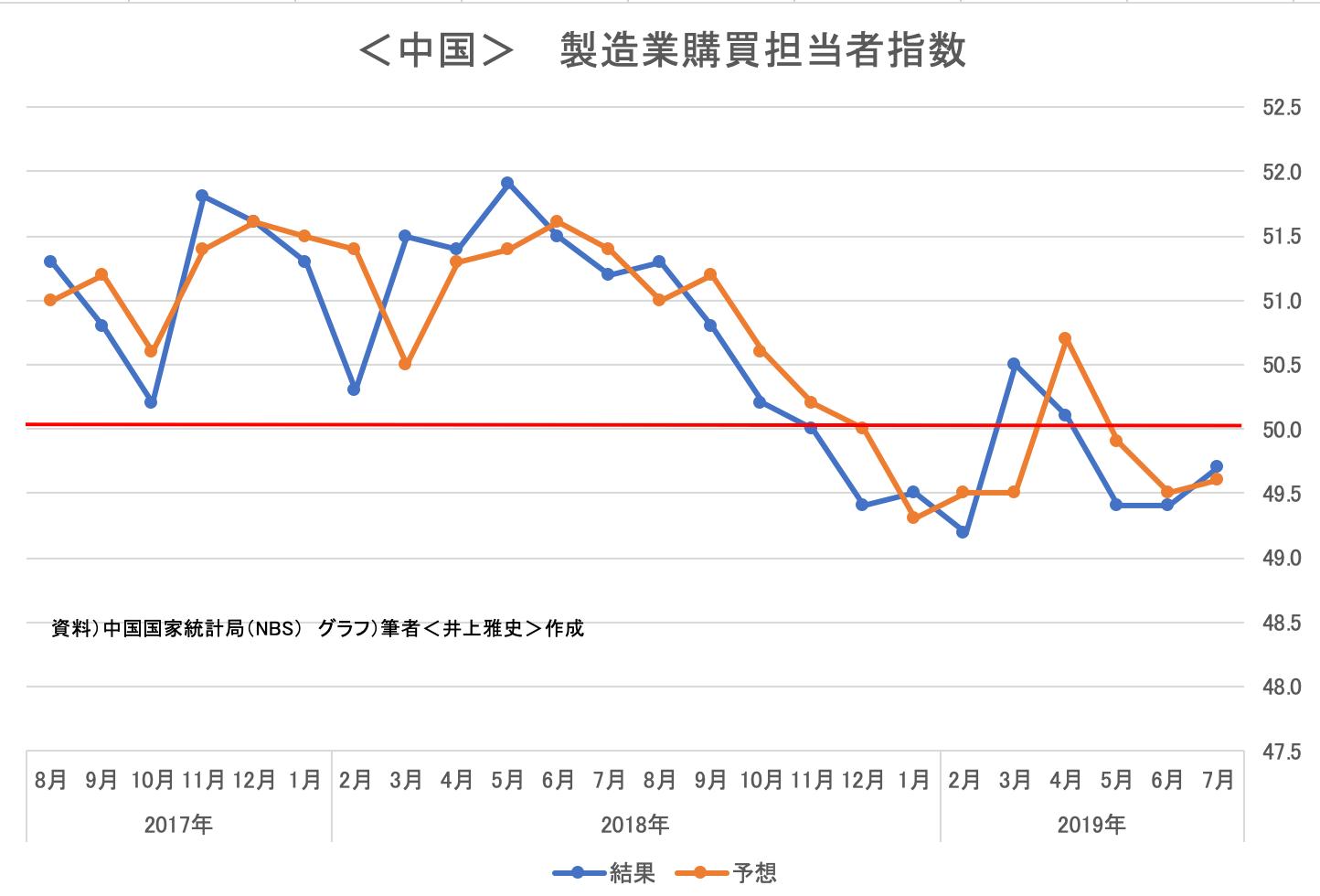 <中国>  製造業購買担当者指数