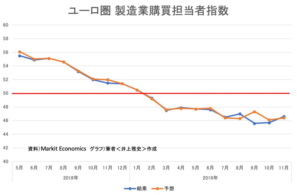 ユーロ製造業購買担当者指数