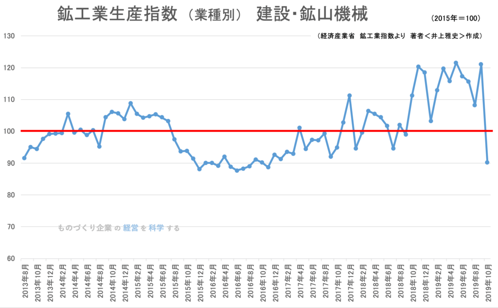 鉱工業生産指数(業種別)建設・鉱山機械 2019年10月