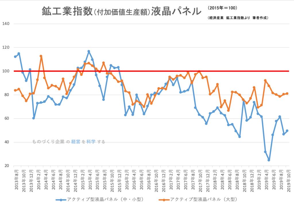 鉱工業生産指数(品目別)液晶パネル 2019年10月