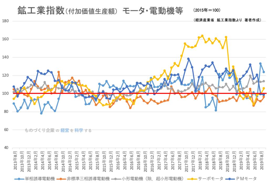 鉱工業指数(付加価値生産額)モータ・電動機等
