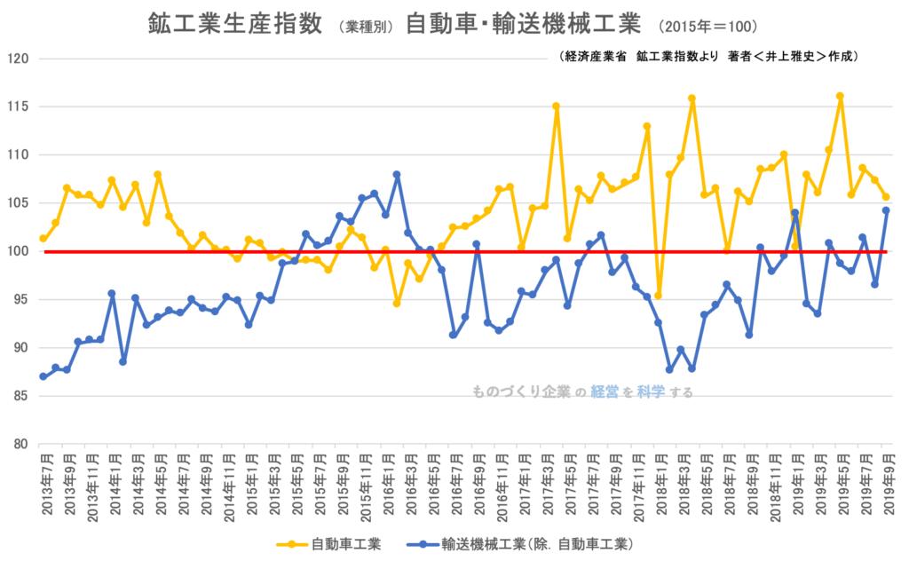 鉱工業生産指数(業種別)自動車工業