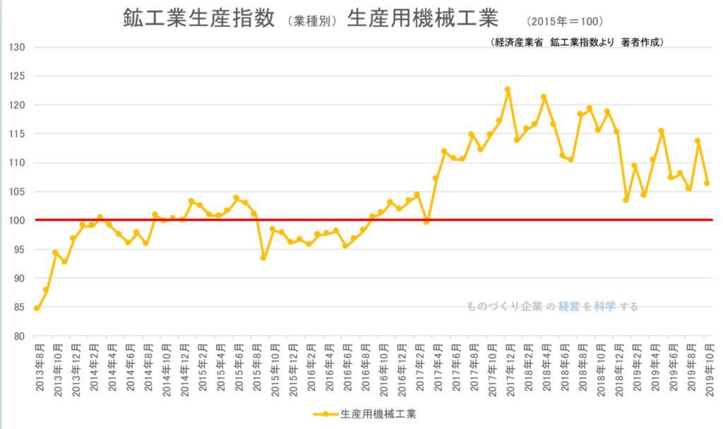 2019年10月 鉱工業生産指数(業種別)生産用機械工業
