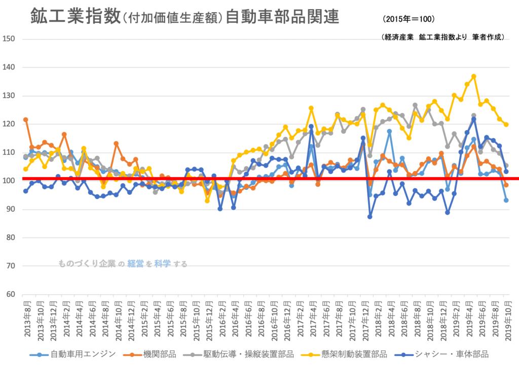 鉱工業指数(付加価値生産額)自動車部品関連