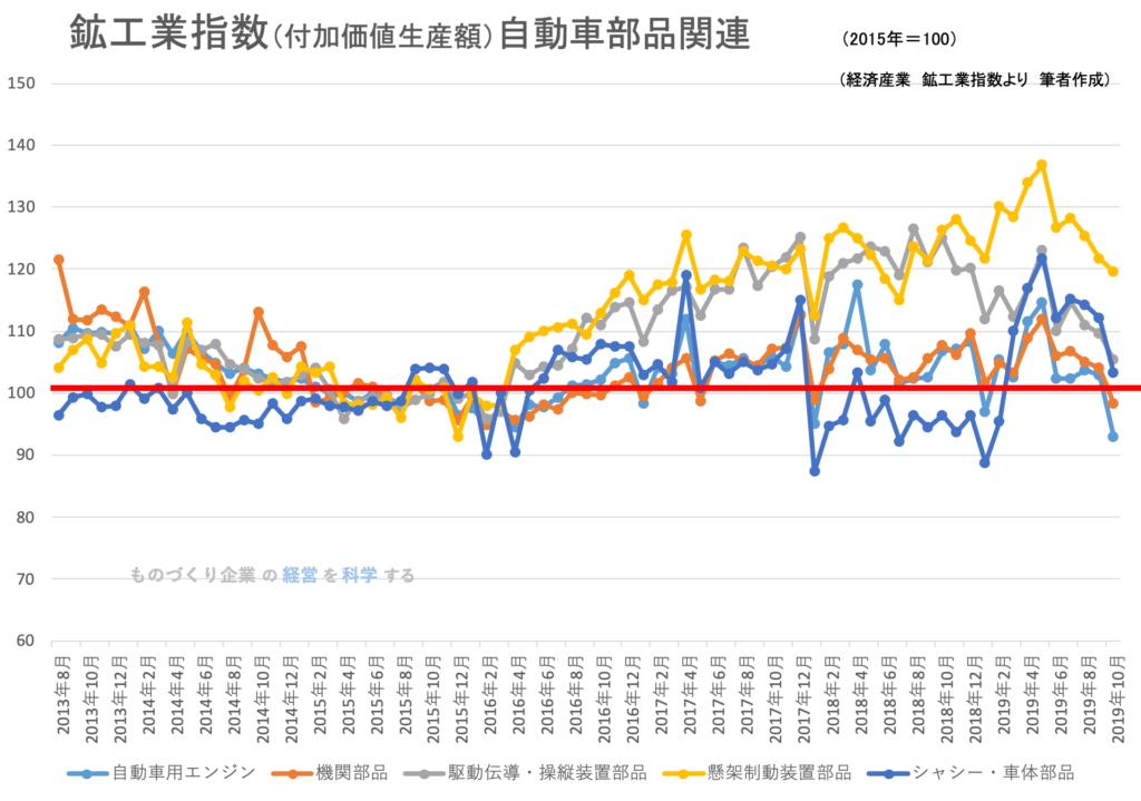 鉱工業生産指数(品目)自動車部品 2019年10月