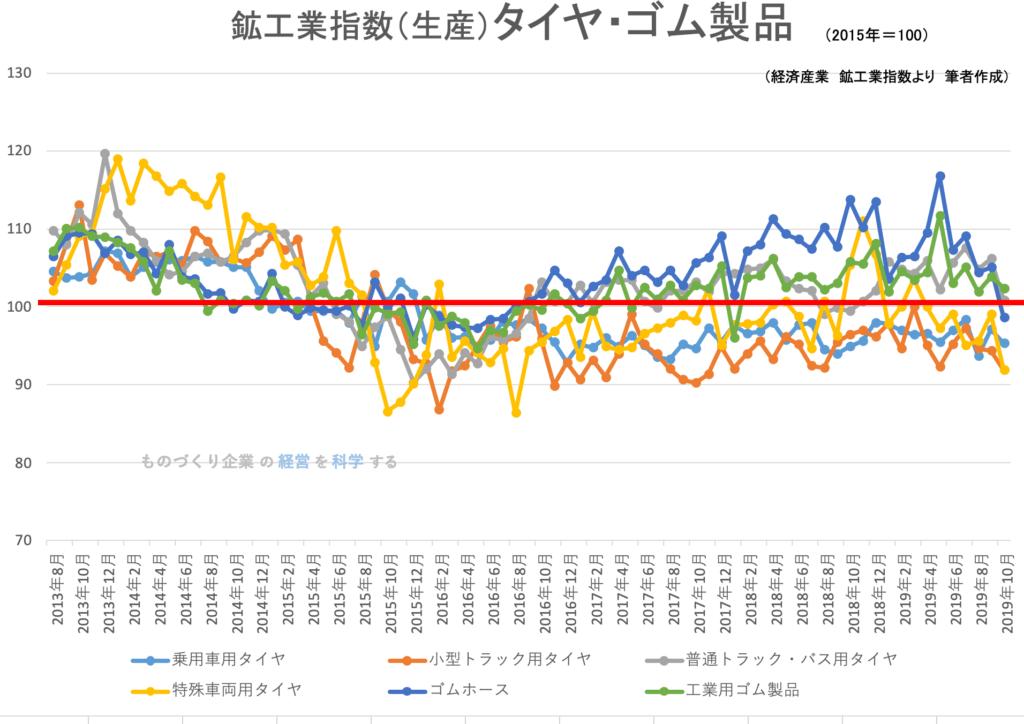 鉱工業生産指数(品目別)タイヤ・ゴム製品 2019年10月