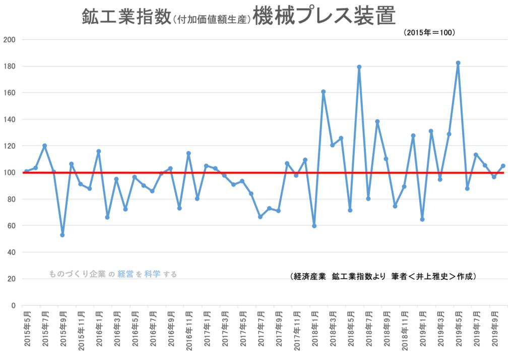 鉱工業生産指数 機械プレス装置(品目)2019年10月