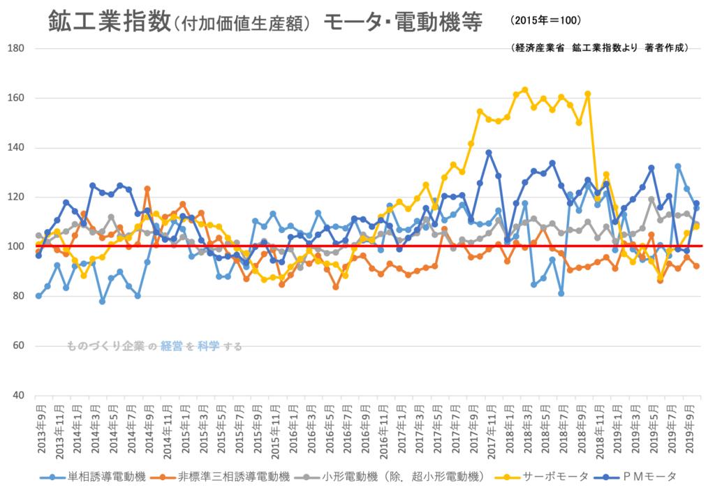 鉱工業生産指数(品目)モータ・電動機等 2019年10月