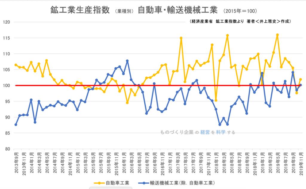 鉱工業生産指数 (業種別) 自動車・輸送機械工業