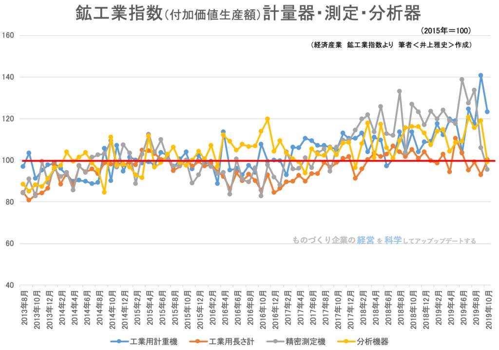2019年10月 鉱工業指数(付加価値額生産)計量計測分析機器