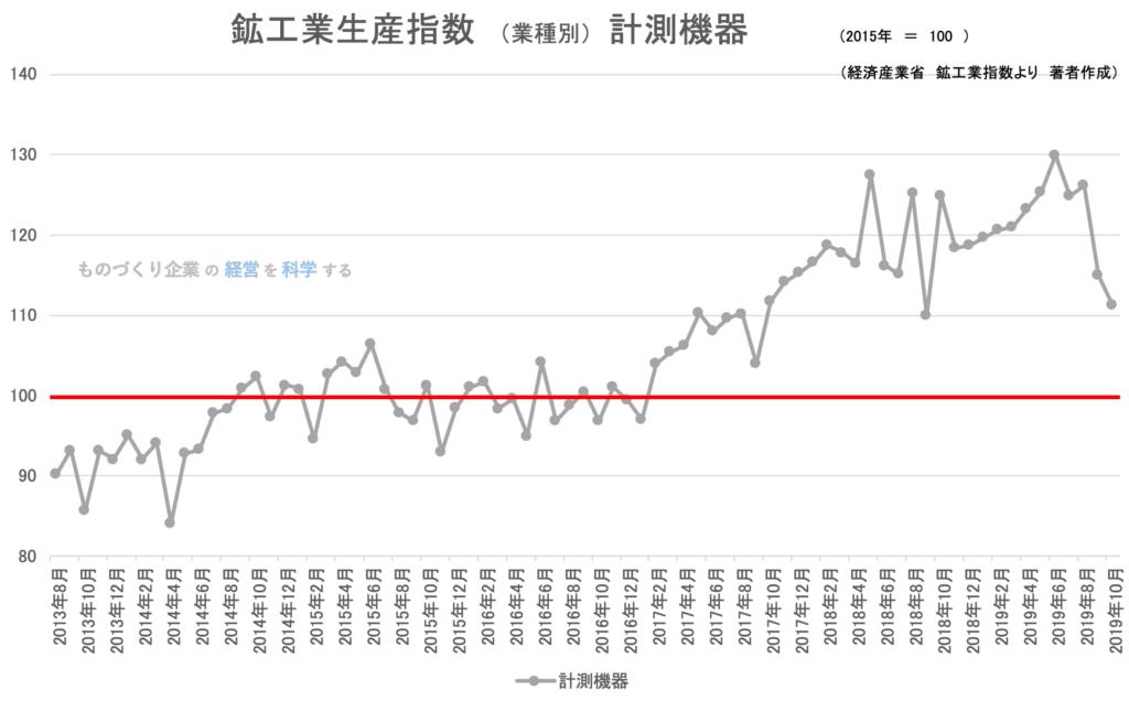 2019年10月 鉱工業生産指数(業種別) 計測機器