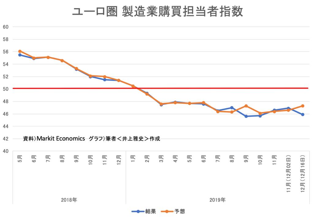 ユーロ圏 製造業購買担当者指数